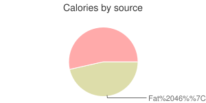 Game meat, raw, bear, calories by source